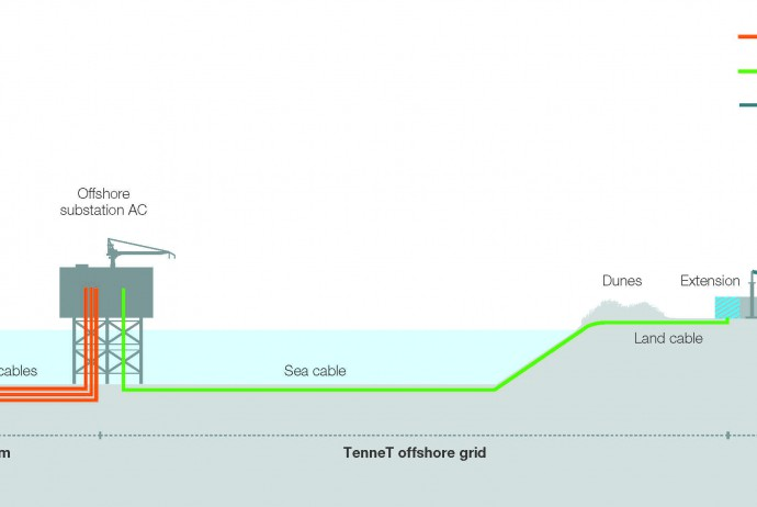 Offshore wind connection NL  schematic_110915_EN